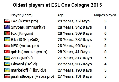ESL One Cologne facts & numbers | HLTV org