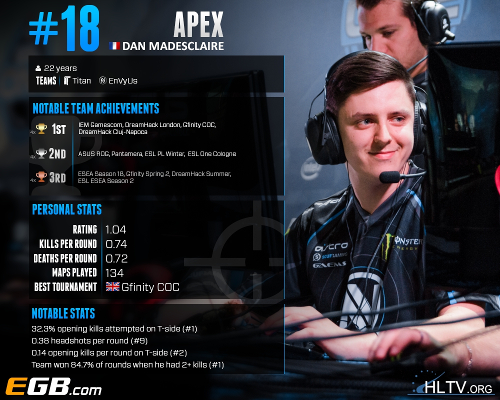 Top 20 players of 2015: apEX (18) | HLTV org