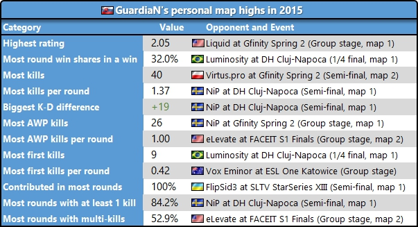 Top 20 players of 2015: GuardiaN (2) | HLTV org