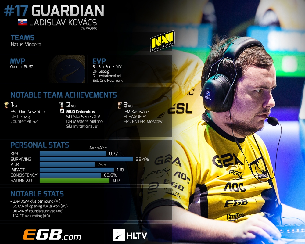 Top 20 players of 2016: GuardiaN (17) | HLTV org
