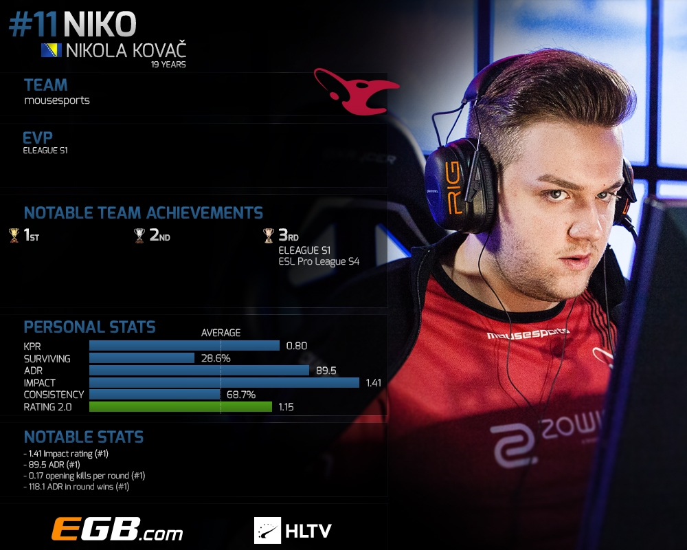 Top 20 players of 2016: NiKo (11) | HLTV org