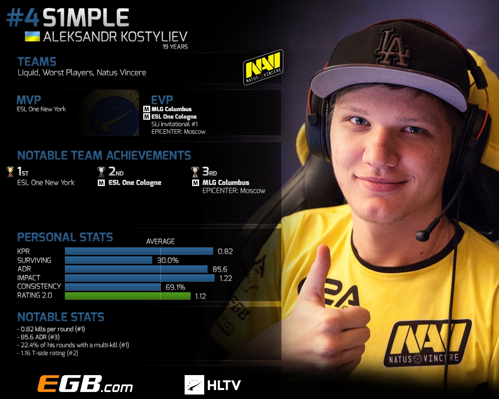 Top 20 players of 2016: s1mple (4)   HLTV org