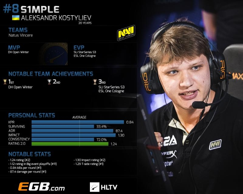 Top 20 players of 2017: s1mple (8) | HLTV org
