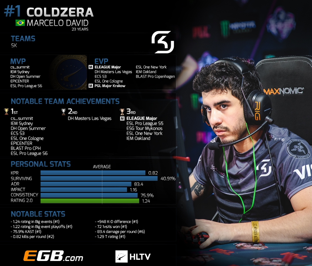 Top 20 players of 2017: coldzera (1) | HLTV org