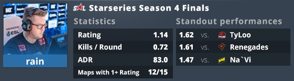 StarSeries i-League S4 and IEM Katowice: the EVPs | HLTV org