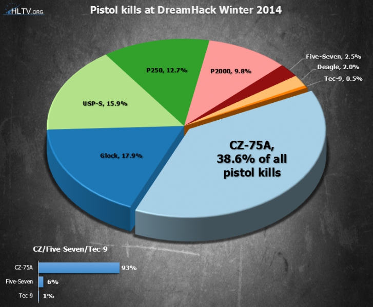 What did we learn from DH Winter? | HLTV org