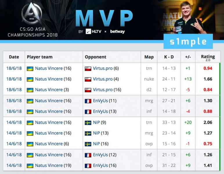 s1mple secures CS:GO Asia Championships MVP | HLTV org