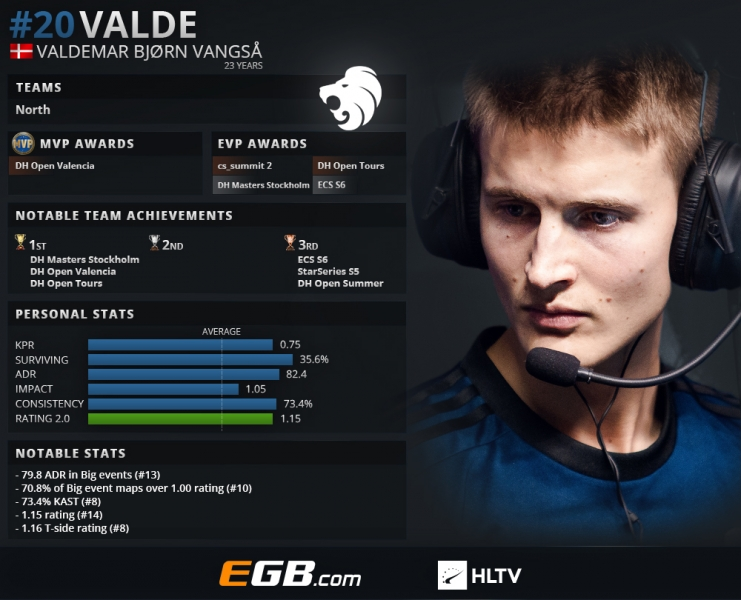 Top 20 players of 2018: valde (20) | HLTV org