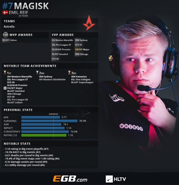 Top 20 players of 2018: Magisk (7) | HLTV org