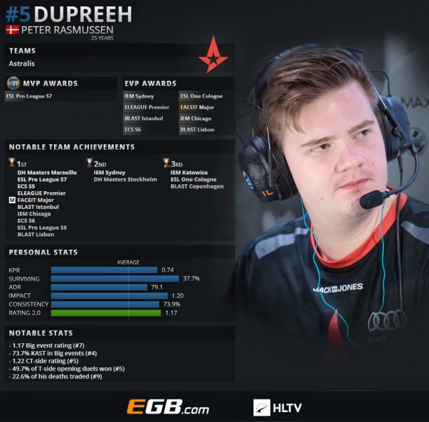 Top 20 players of 2018: dupreeh (5)   HLTV org