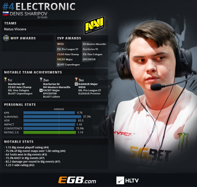Top 20 players of 2018: electronic (4) | HLTV org