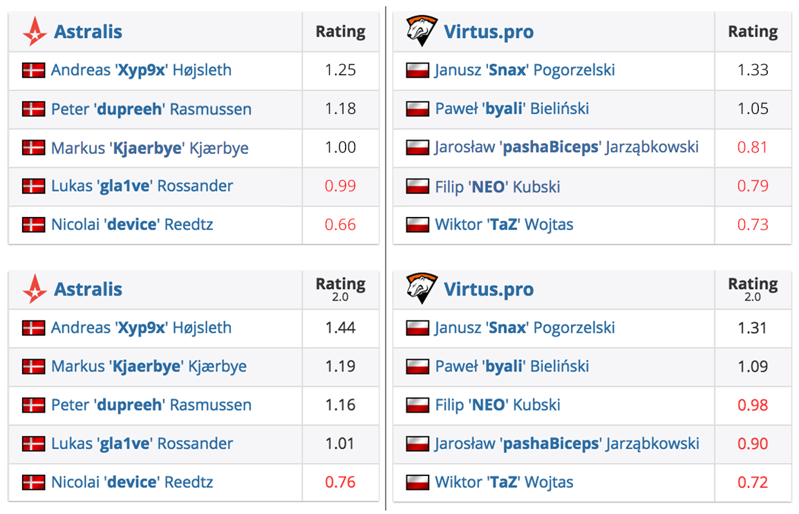 Introducing Rating 2 0 | HLTV org