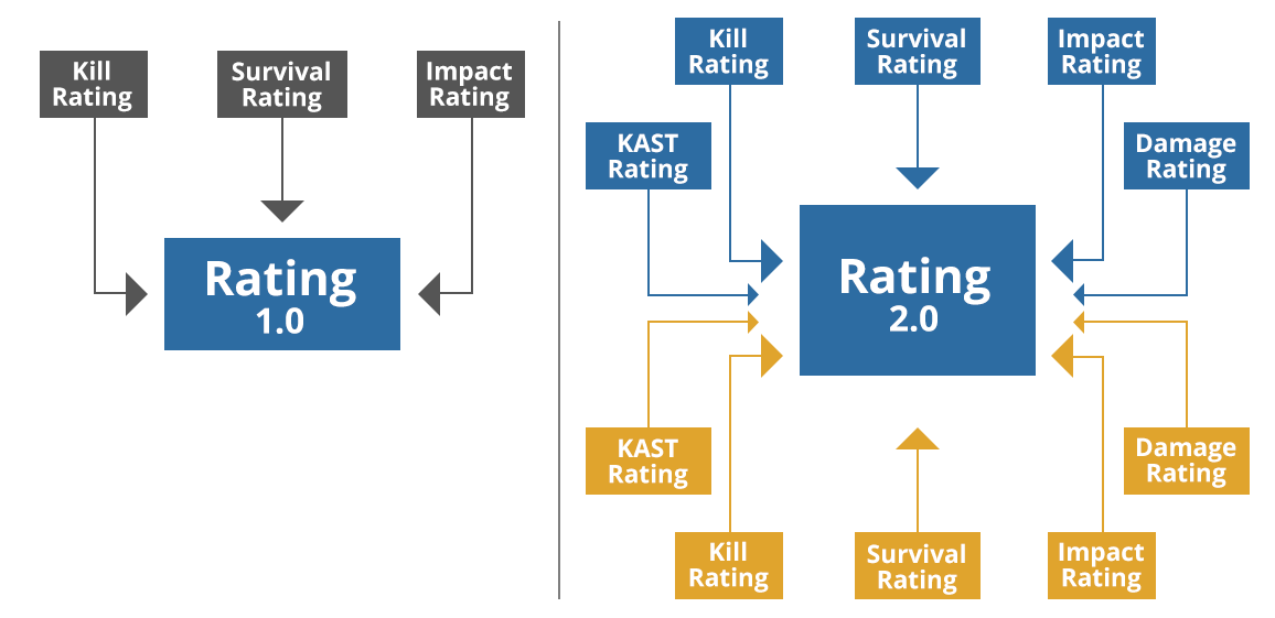 introducing rating 2 0 hltv